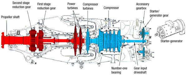 Overview. General construction of the PT6A engine and the relationship between the starter-generator and the number-one bearing.