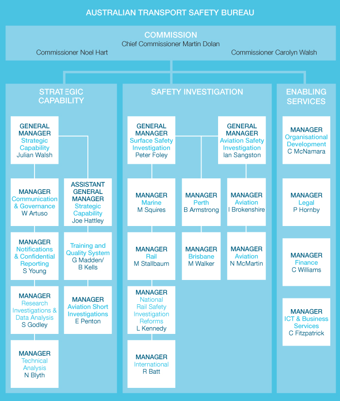 singapore airlines organization chart Your board of directors can draw an organizational chart for you, or perhaps your management company the chart will be relatively flat, given that the members of the board must act in unison .
