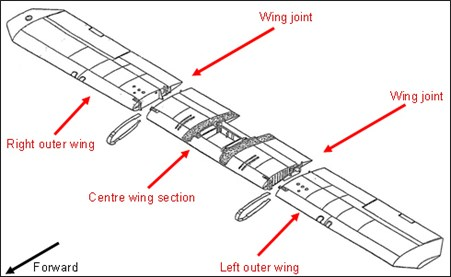 Figure 2: Overview of wing structure