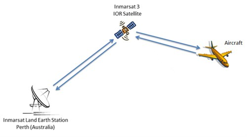 Figure 2: Satellite communications schematic