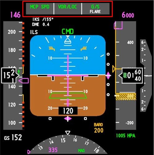 Figure 5: B737 PFD with the FMA highlighted in red. The top line of the FMA shows in green text that Mode Control Panel Speed is engaged, VOR or Localiser Tracking is engaged, and Glideslope is engaged and captured. The second, lower line shows in white that Flare is armed