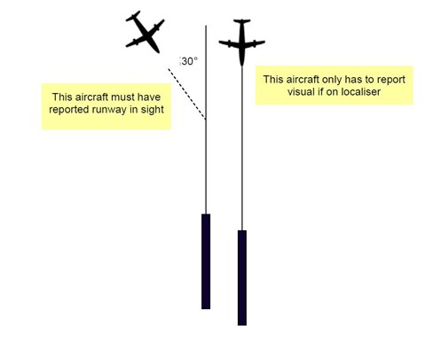 Figure 7: Runway centre-line tracking requirements
