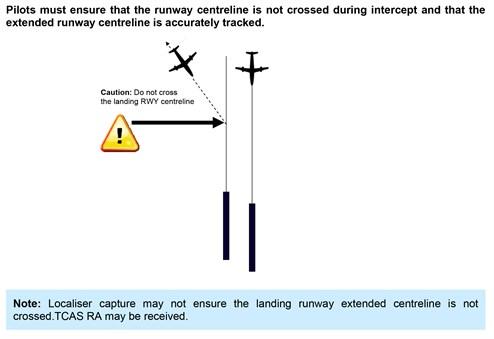 Figure 8: Extract from Airservices Safety Bulletin – Independent Visual Approaches