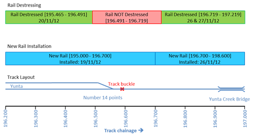 Figure 9: Track layout, rail installation and destressing diagram