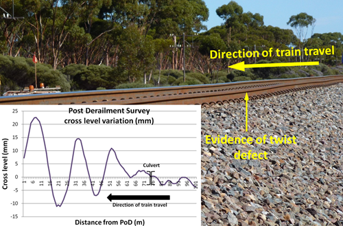 Figure 6: Evidence of minor twist defect in advance of PoD at 600.729 km