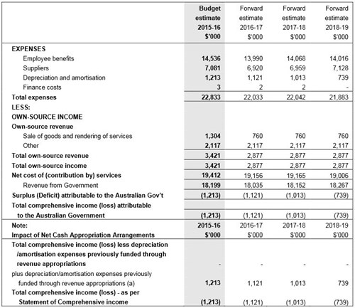 Table 1: Comprehensive income statement 2015–16 to 2018–19