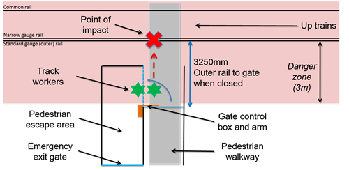 Figure 3: General arrangement of south-western pedestrian gate