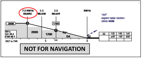 Figure 5a: Excerpt from the RNAV-U (RNP) runway 16 approach chart used by the operator showing vertical profile information
