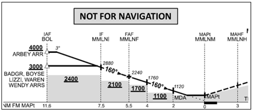 Figure 5b: Excerpt from the Airservices RNAV-Z (GNSS) runway 16 approach chart for comparison