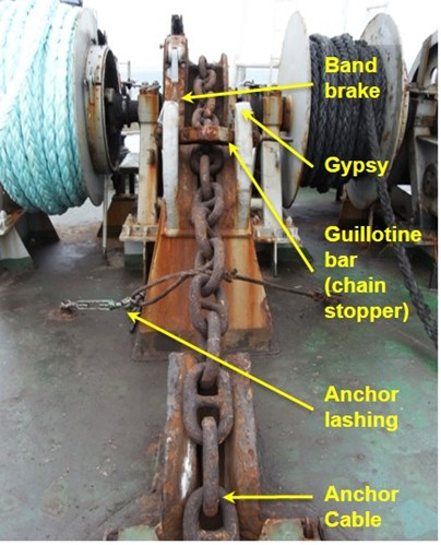 Figure 4: Anchoring equipment on deck