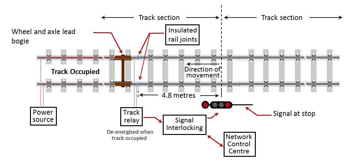 Figure 4: Schematic of rail vehicle axle, track circuit and signal displaying stop indication
