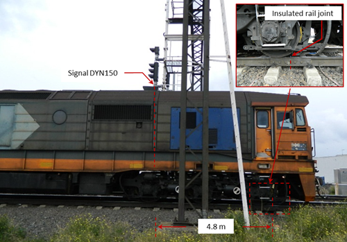 Figure 5:   Exemplar locomotive near signal DYN150 and IRJ's