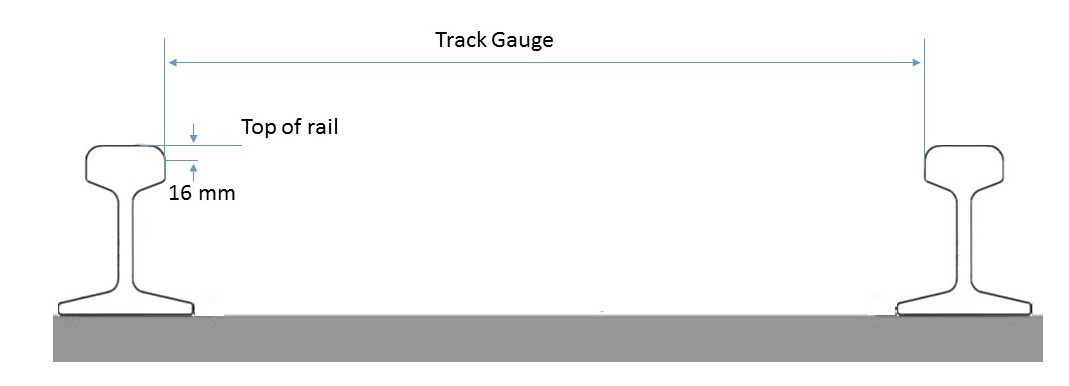 Figure 5: Track gauge measurement point