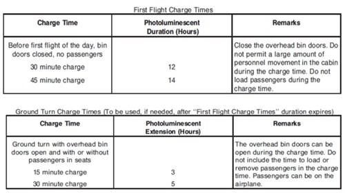 First Flight Charge Times REPCON AR201400115