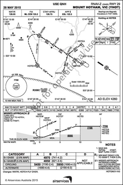 Figure 1: GNSS instrument approach chart for Mount Hotham Airport