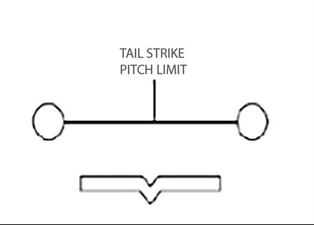 Figure 1: Tail strike pitch limit symbol (dumb bell) and aircraft reference symbol as displayed on the HGS