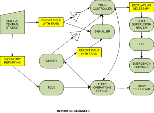 The diagram below is less complex and represents communications channels that should have been utilised