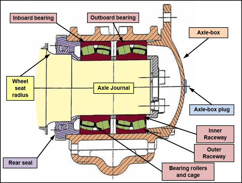 Figure 2: Axle Box Bearing components