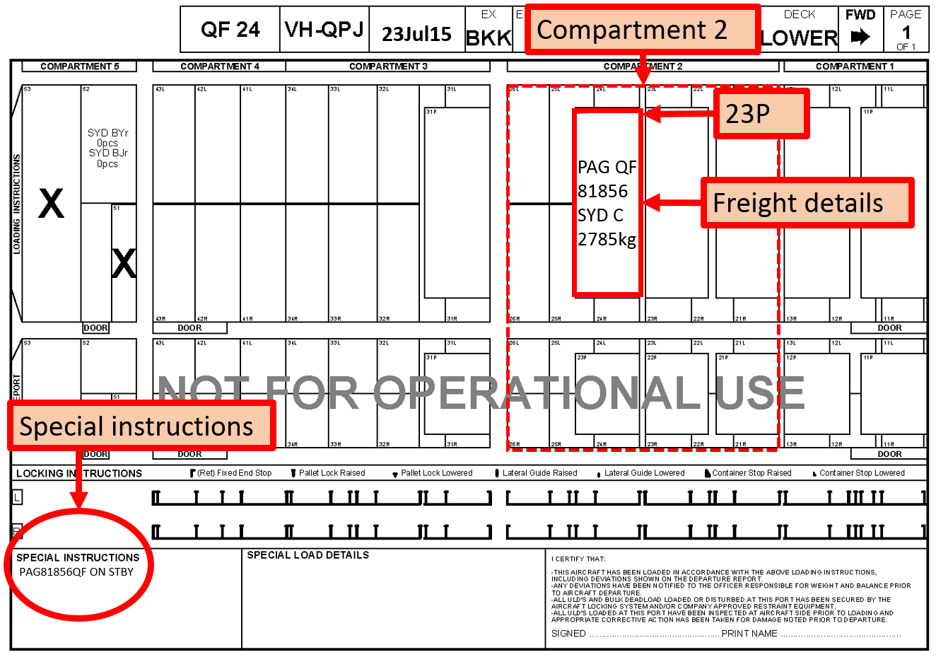 Figure 1: Load instruction report showing freight positions and special instructions