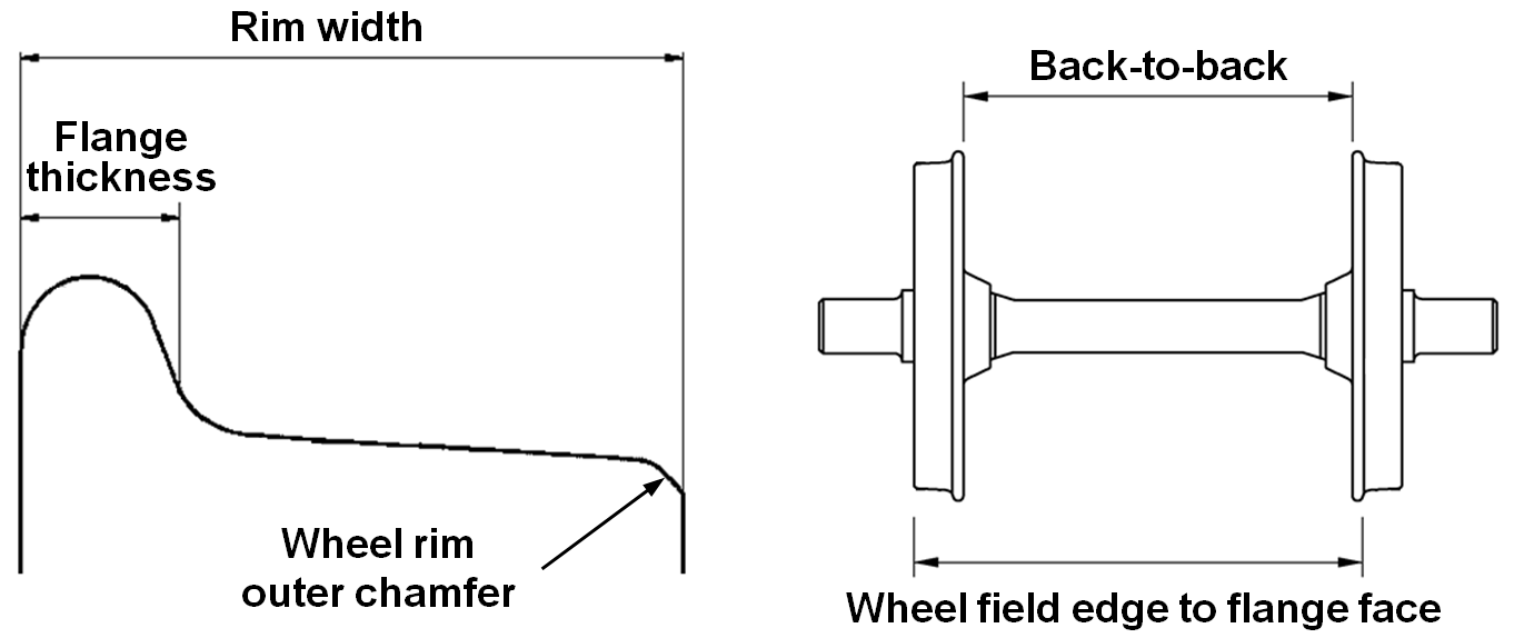 Figure 9: Definition of wheelset andwheel rim dimensions