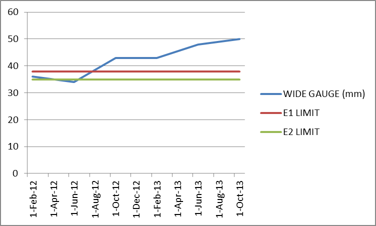 Figure 15: Trend in measured gauge shown against E1 and E2 limits