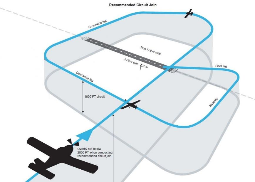 Figure 6: Circuit entry procedures – non-controlled aerodrome