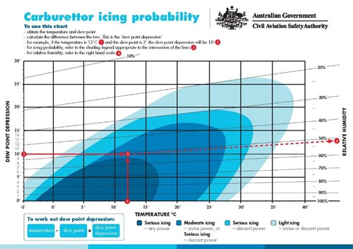 Carburettor icing-probability chart