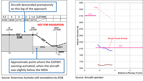 Figure 6: Excerpt from approach chart and vertical profile of the aircraft (in part) showing where EGPWS warning was triggered