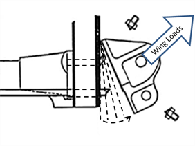 Figure 31: Wing attachment fitting showing the effect of the tie rod failures, followed by the upper attachment bolt failures and leading to wing fitting separation