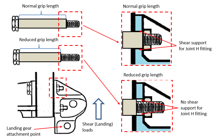 Figure 34: Joint H fitting bolts showing different grip lengths and the effect that had on Joint H attachment fitting shear load support