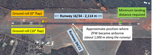 Figure 3: Estimated take-off distances with 10° (in yellow) and 0° (in orange) of wing flap set, the observed lift-off position along runway 16 and the minimum estimated landing distance (in green)