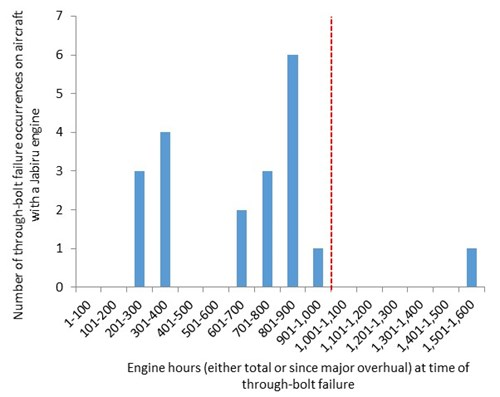 Figure 10: Histogram showing the frequency distribution of total engine hours11 at the time of the through-bolt failure on aircraft with Jabiru engines.