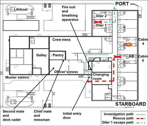 Figure 2: Diagram of upper deck accommodation showing key locations and paths
