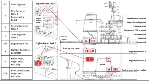Plan showing crewmembers locations in the engine room when the fire started