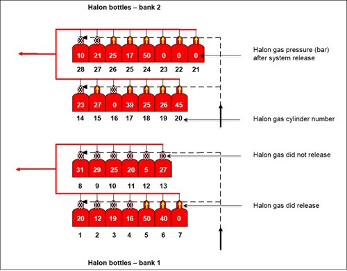 Halon bottle pressures after release