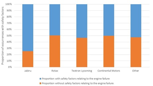 : Proportion of engine failure or malfunction occurrences between 2009 and 2014 that had sufficient information provided to assign safety factors regarding the engine failure or malfunction.