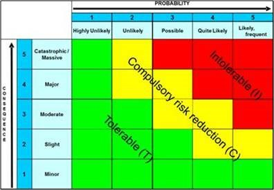 Qualitative analysis report risk matrix