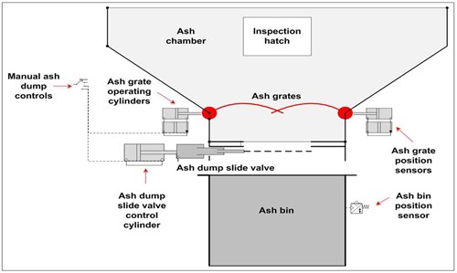 Figure 3: Sketch of incinerator ash dumping system and sensors