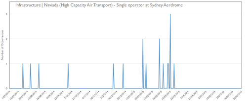 Infrastructure | Navigation aids – High capacity air transport single operator at Sydney Aerodrome