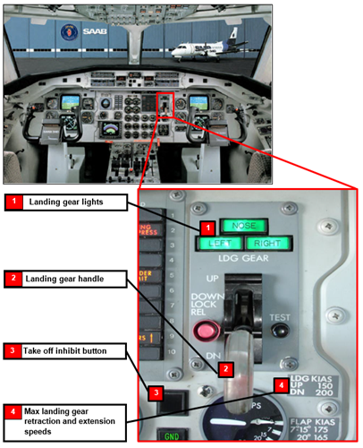 Figure 2: Photograph of the Saab 340 flight deck (with the landing gear panel emphasised) showing the gear indicator lights and handle, and position of the take-off inhibit button. Note that the placard to the right of the handle annotates the maximum landing gear retraction speedis 150 kt and the maximum landing gear extension speed of200 kt