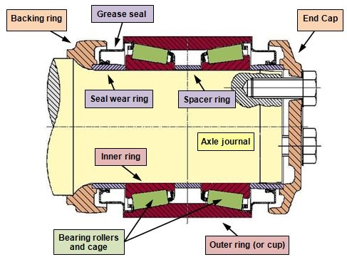 Figure 4: Package bearing components. Source: ATSB