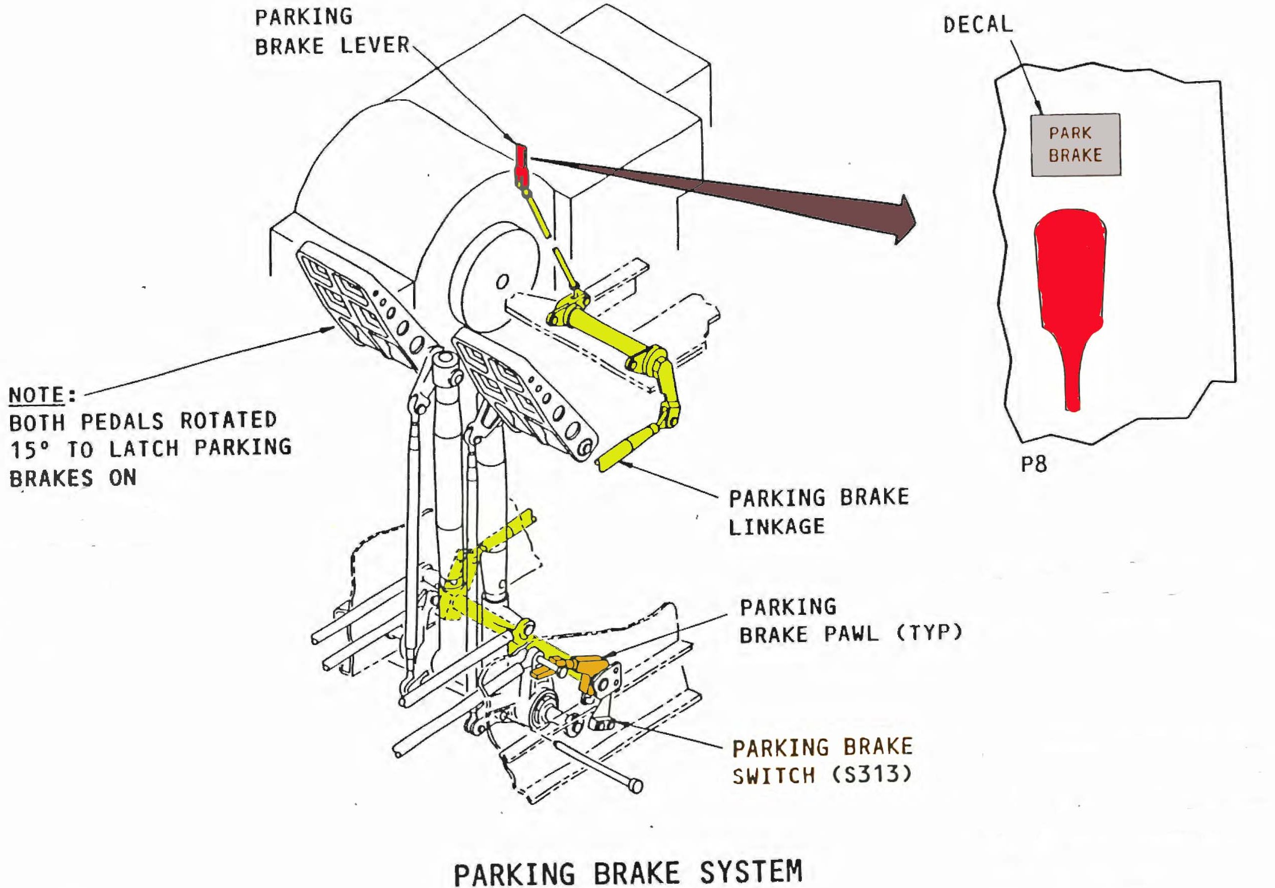 Figure 3: Boeing B747-400 Parking brake system, showing the mechanical interconnection (in yellow) between the parking brake lever (in red) and the parking brake pawl (in orange) and the location of parking brake switch (switch S313)