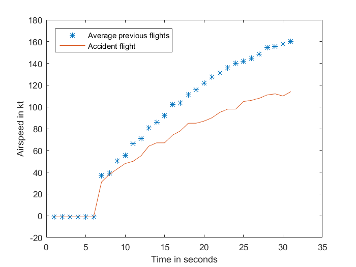 Figure A-1: Airspeed of accident flight compared to the average of four previous flights. Source: Analysis of aircraft flight data conducted by ATSB