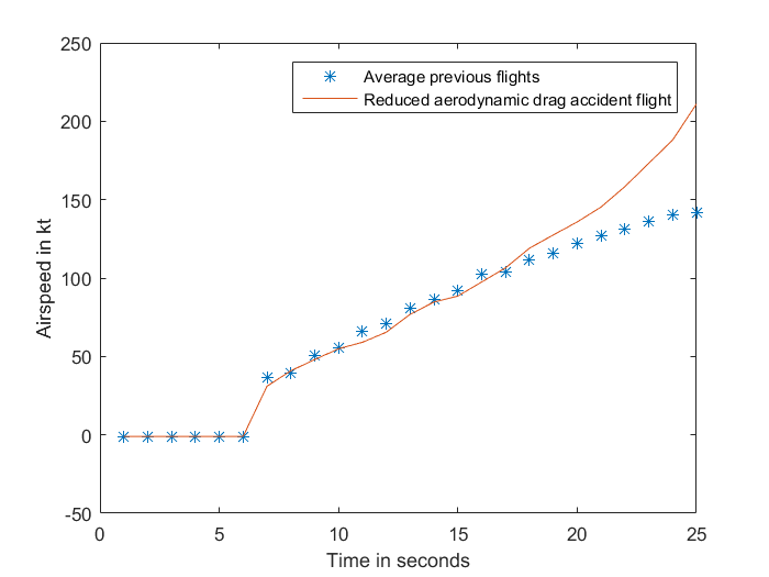 Figure A-2: Airspeed of accident flight without an aerodynamic drag component, compared to the average of four previous flights.  Source: Analysis of aircraft flight data conducted by ATSB