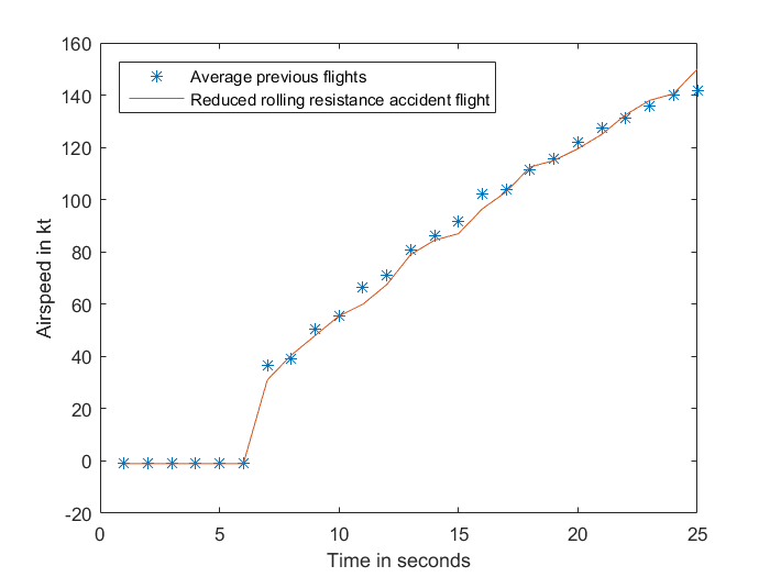 Figure A-3: Airspeed of accident flight with a reduced rolling resistance component, compared to the average of four previous flights. Source: Analysis of aircraft flight data conducted by ATSB.