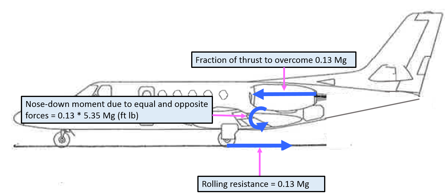 Figure A-4: Representation of thrust, rolling resistance and nose-down moment. Source: Aircraft owner – annotated by ATSB