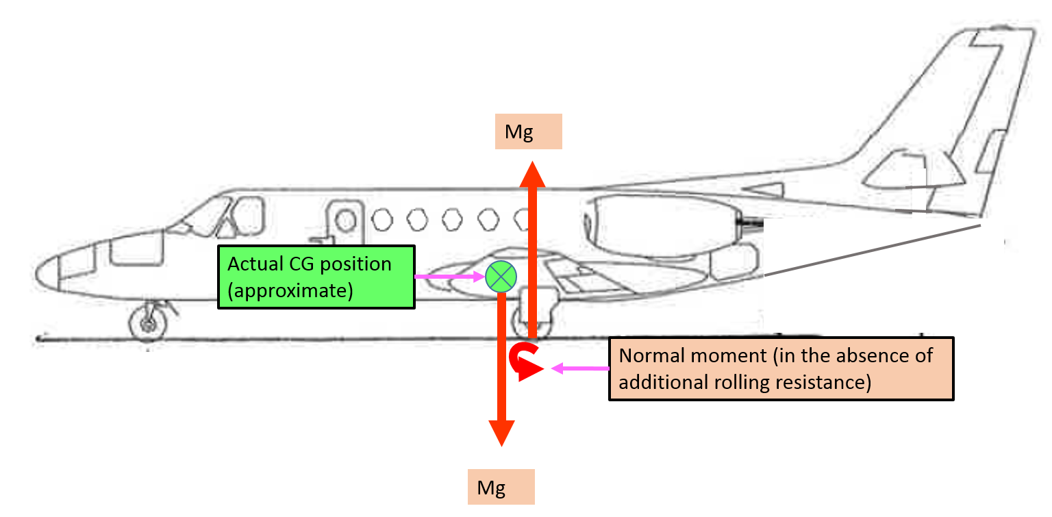 Figure A-5: Representation of normal nose-down moment and centre of gravity (in the absence of additional rolling resistance). Source: Aircraft owner – annotated by ATSB