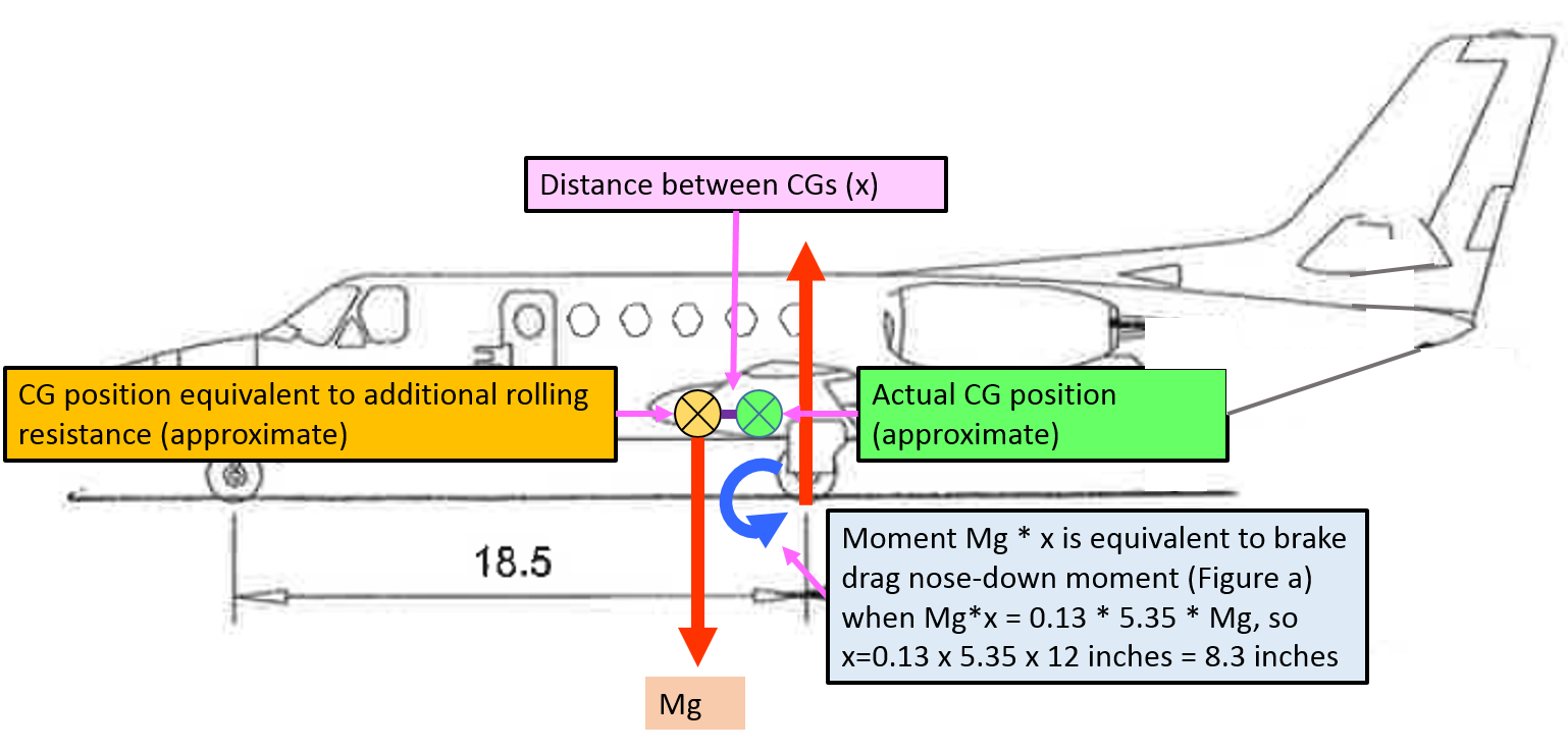 Figure A-6: Representation of nose-down moment with additional rolling resistance equivalent to more forward centre of gravity. Source: Aircraft owner – annotated by ATSB