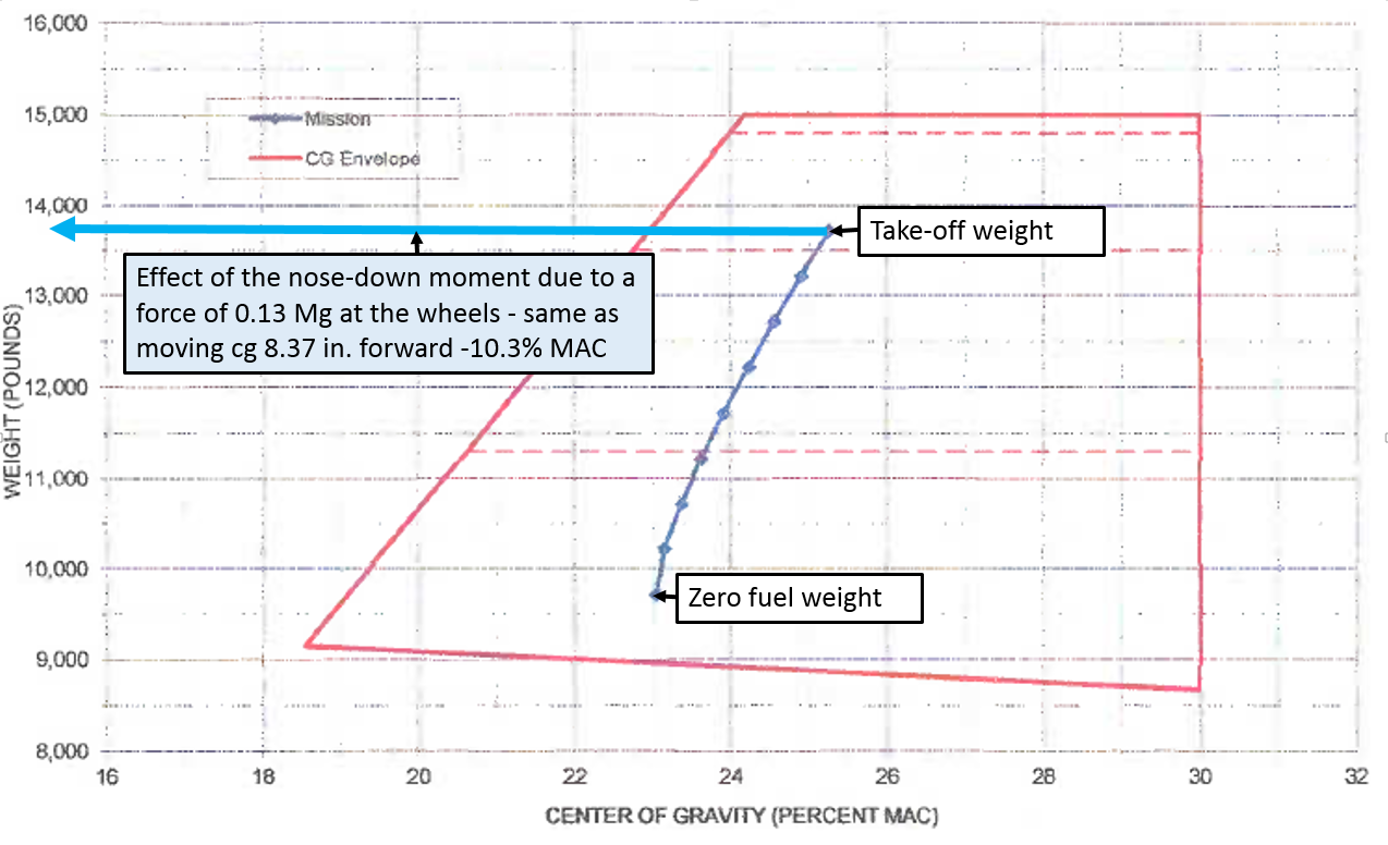 Figure A-7: Load sheet for VH-FGK showing the accident flight computation of weight and balance from take-off to landing, and the effect of moving the centre of gravity 8.35 inches forward. Source: Aircraft owner – annotated by ATSB