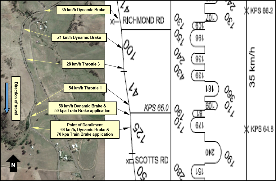 Figure 2: Sequence of events for the derailment of train 735